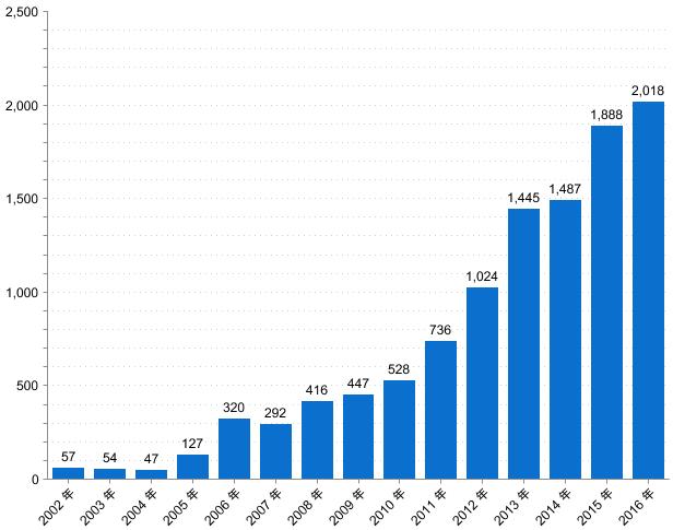 受講者数の推移